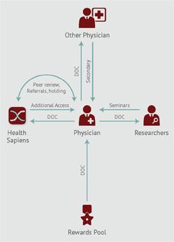 Decentralized healthcare companies